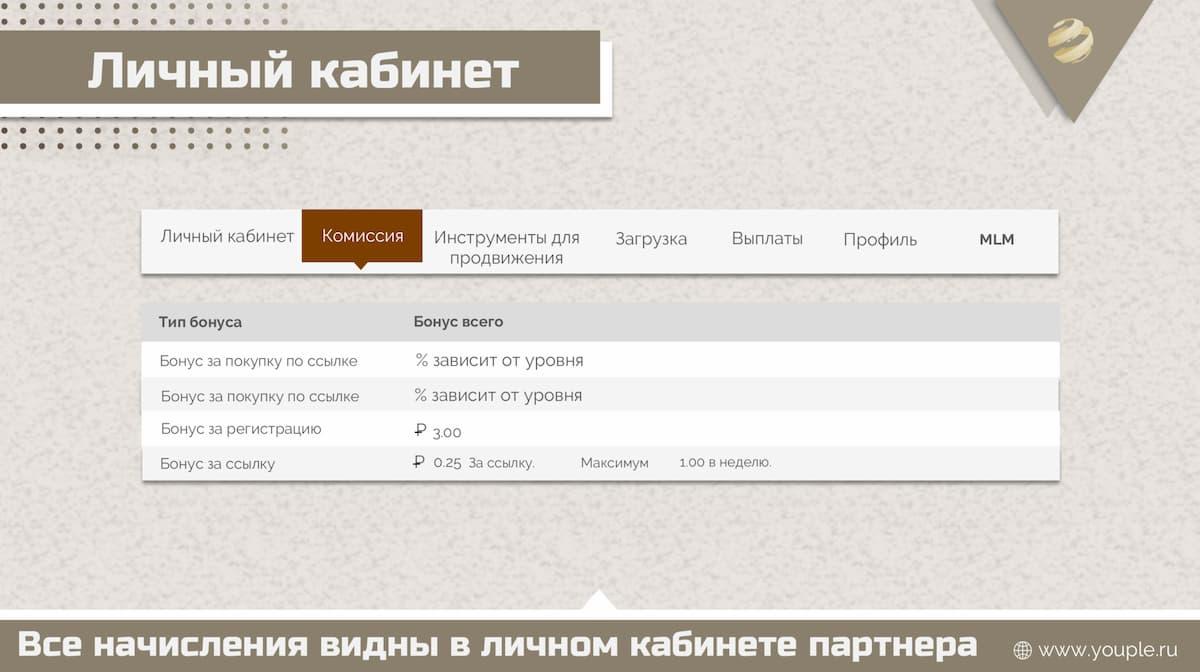 Комиссия по партнерской программе
